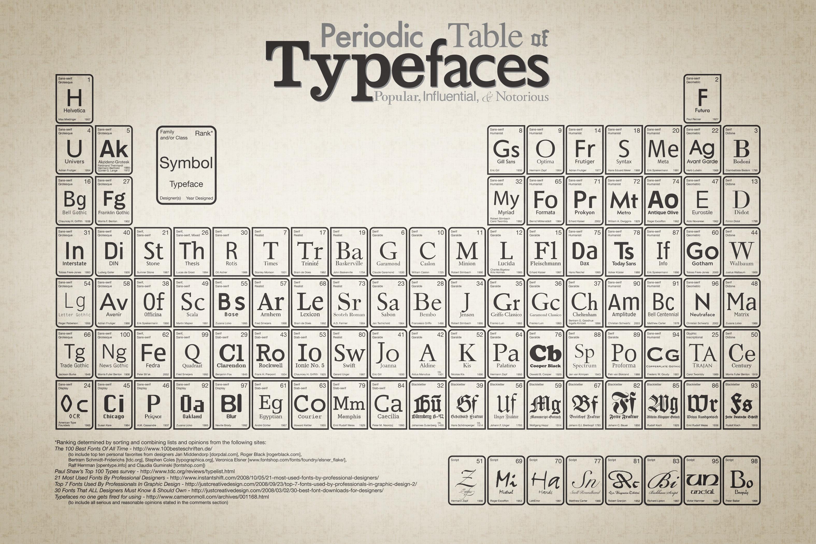 La tabla peridica de las tipografas david marin periodictableoftypefaceslarge urtaz Gallery